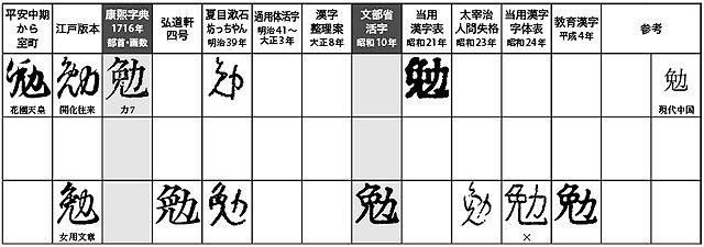 9 画 漢字